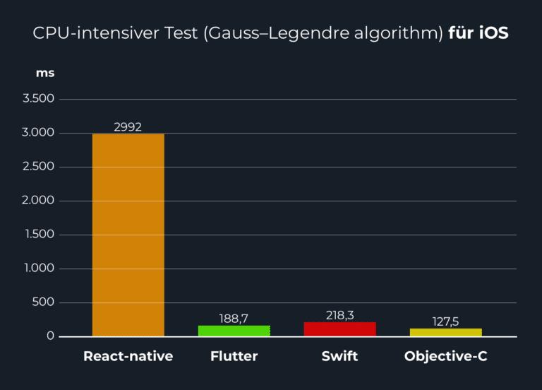 Flutter App Entwicklung vs. Cross Plattform App Entwicklung Performance auf iOS