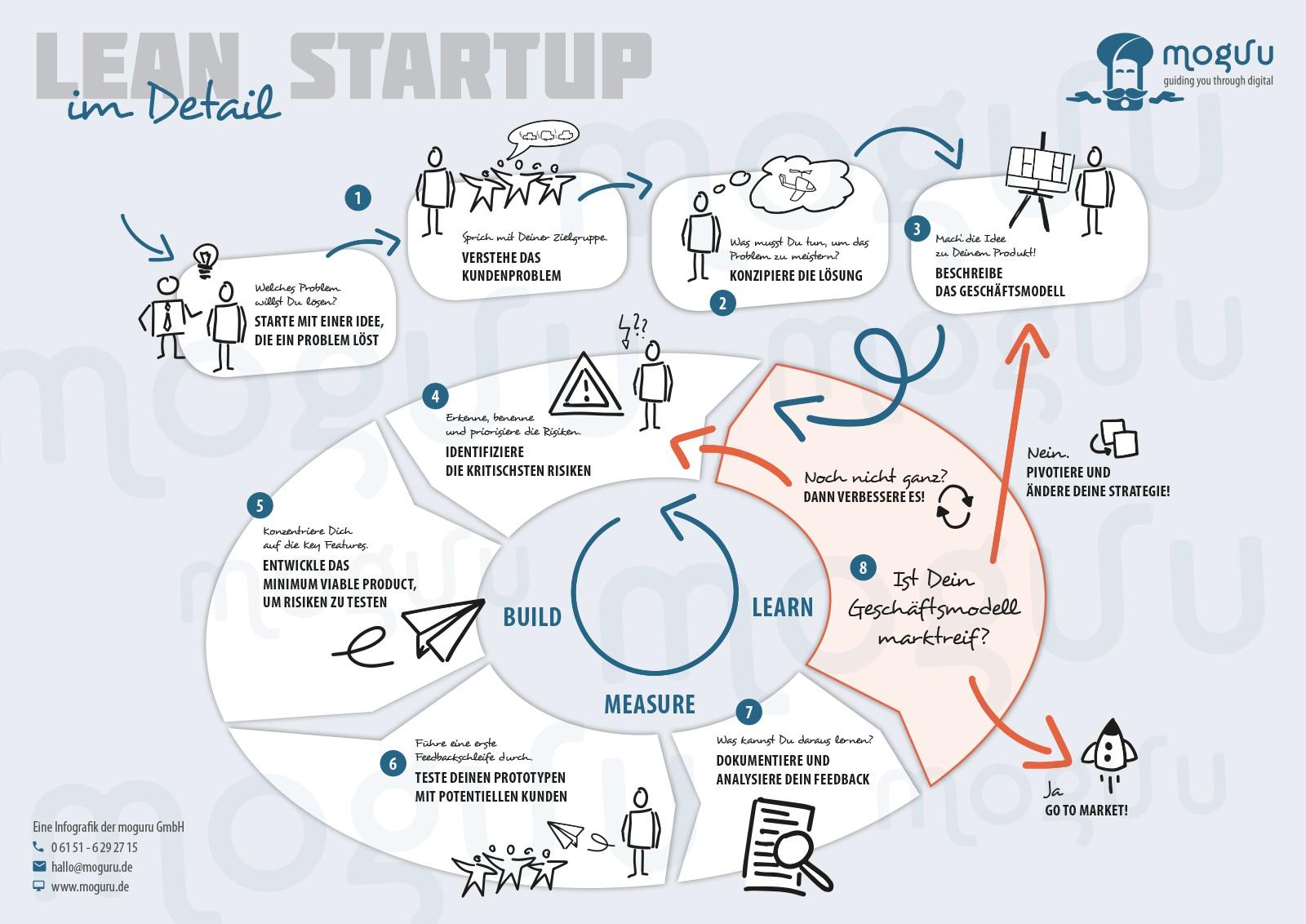 Lean Startup im Detail - Infografik