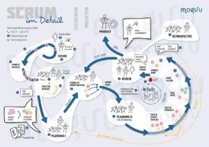 Scrum - Das agile Vorgehensmodell