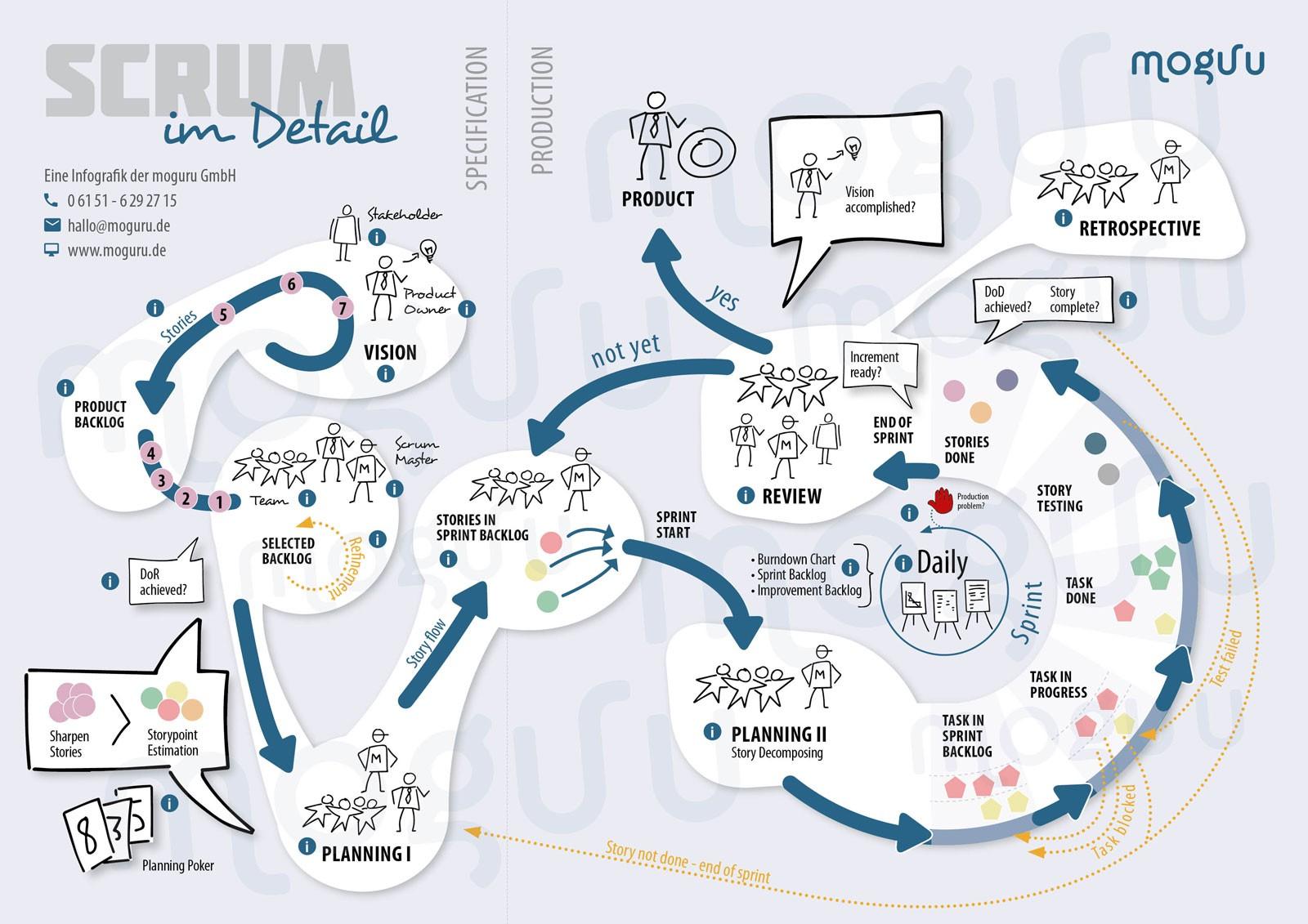 Scrum das agile Vorgehensmodell
