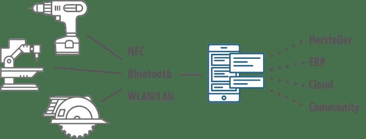 Werkzeug Anbindung an App per NFC Bluetooth WLan